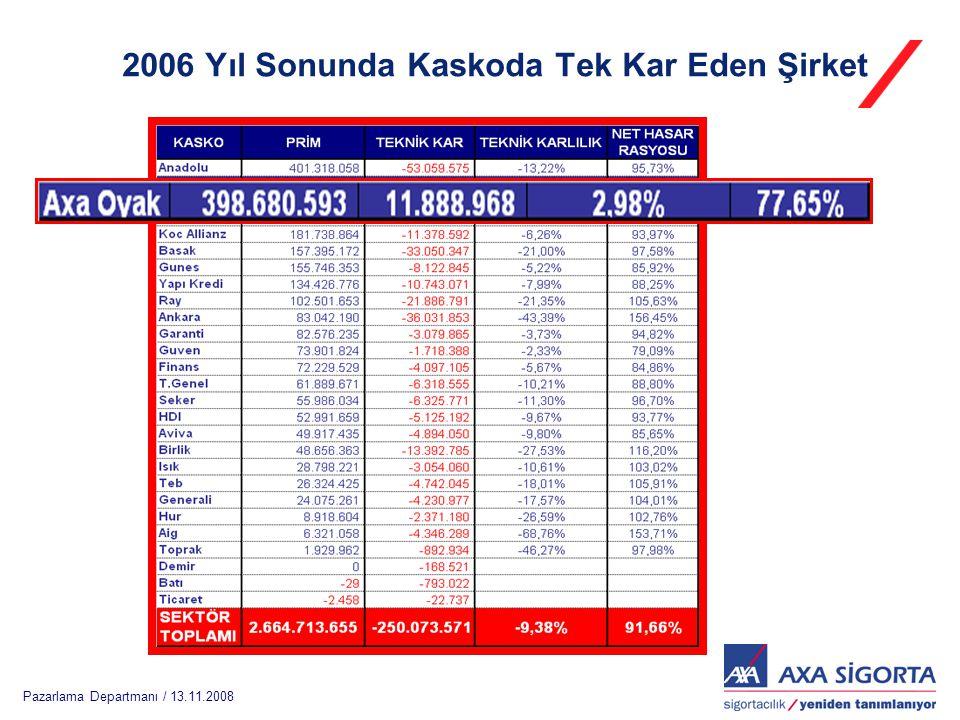 Pazarlama Departmanı / 13.11.2008 Kasko Sonuçları 2006– TSRŞ Birliği Raporu 2006 Yıl Sonunda Kaskoda Tek Kar Eden Şirket