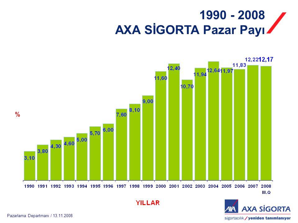 Pazarlama Departmanı / 13.11.2008 1990 - 2008 AXA SİGORTA Pazar Payı
