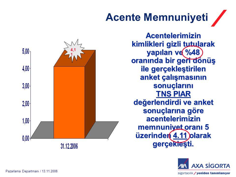 Pazarlama Departmanı / 13.11.2008 Acentelerimizin kimlikleri gizli tutularak yapılan ve %48 oranında bir geri dönüş ile gerçekleştirilen anket çalışma