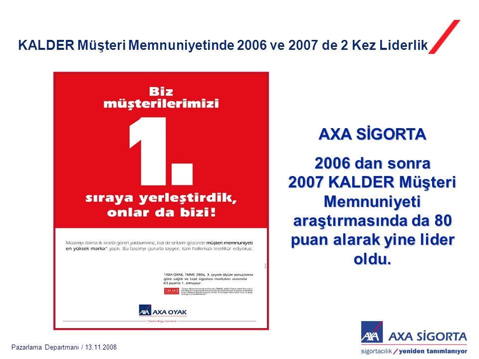 Pazarlama Departmanı / 13.11.2008 KALDER Müşteri Memnuniyetinde 2006 ve 2007 de 2 Kez Liderlik AXA SİGORTA 2006 dan sonra 2007 KALDER Müşteri Memnuniyeti araştırmasında da 80 puan alarak yine lider oldu.
