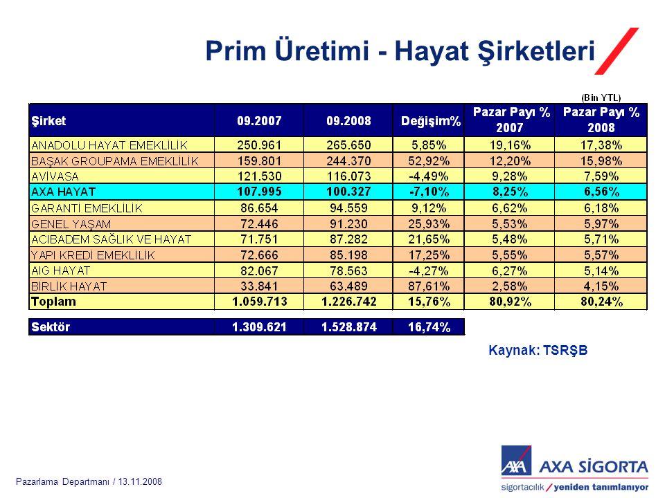 Pazarlama Departmanı / 13.11.2008 Teknik Karlılıklar Kasko Teknik KarlılığıTeknik Karlılık 2007 yılında toplam sektör kasko teknik karlılığında AXA SİGORTA' nın payı %778,3 Toplam sektör teknik karlılığında AXA SİGORTA' nın payı 2006 yılında %174,2, 2007 yılında ise %25,5 dir.