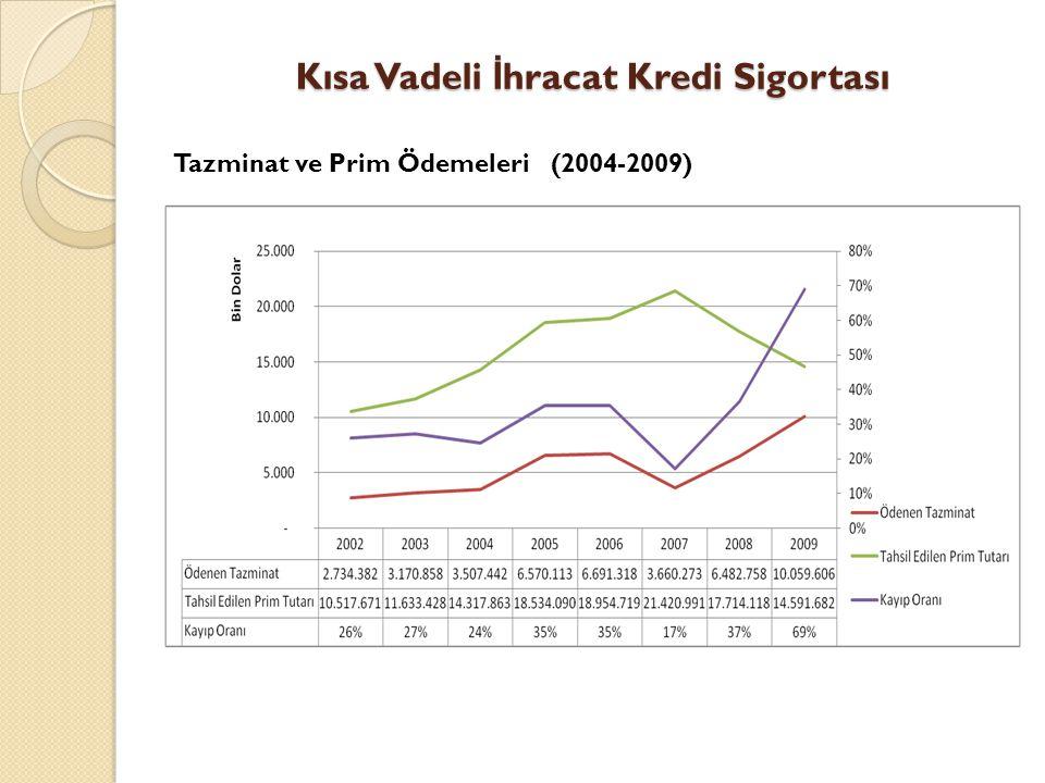 Kısa Vadeli İ hracat Kredi Sigortası Tazminat ve Prim Ödemeleri (2004-2009)