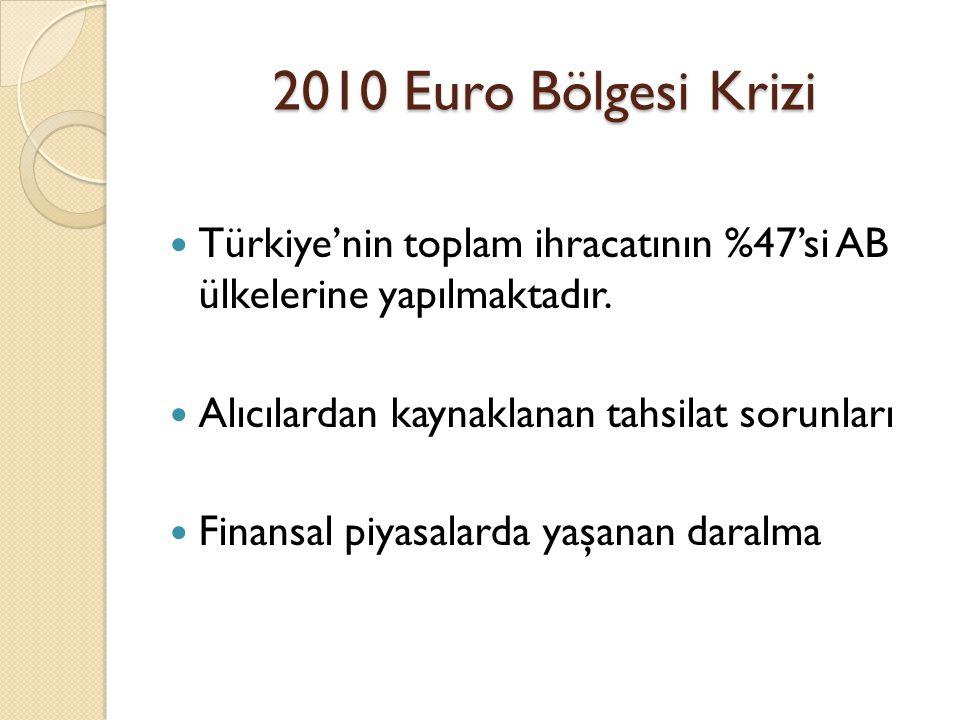 2010 Euro Bölgesi Krizi  Türkiye'nin toplam ihracatının %47'si AB ülkelerine yapılmaktadır.  Alıcılardan kaynaklanan tahsilat sorunları  Finansal p