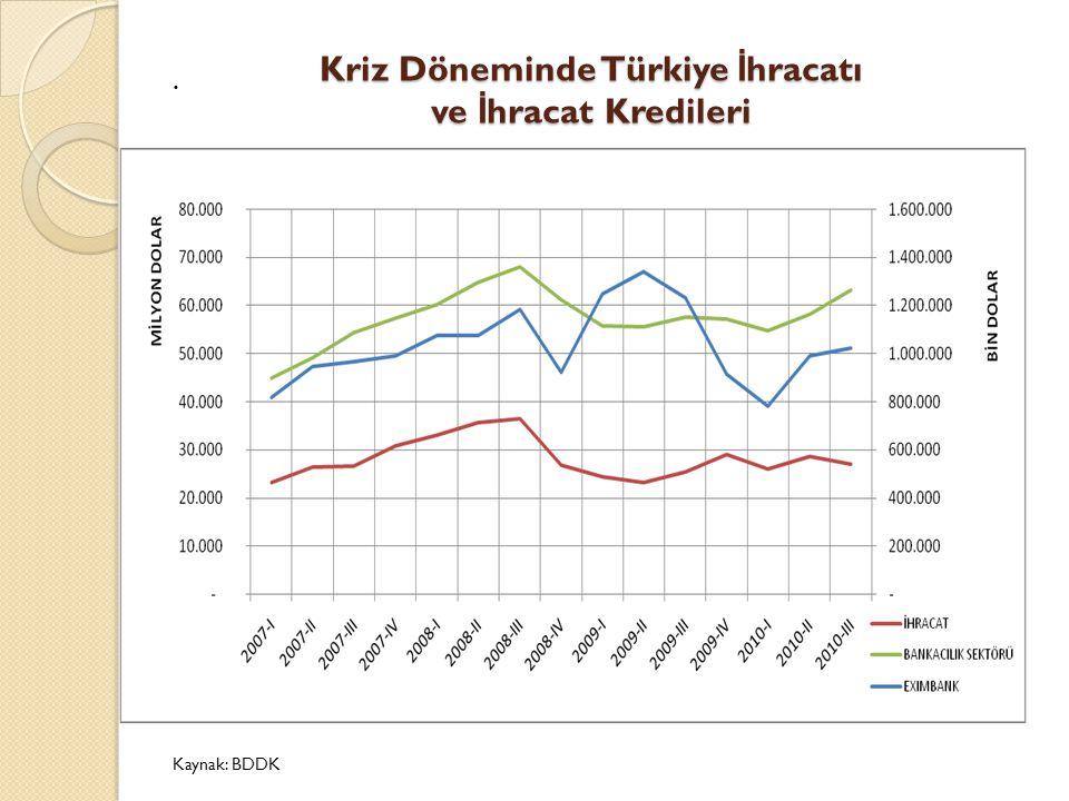 Kriz Döneminde Türkiye İ hracatı ve İ hracat Kredileri Kaynak: BDDK.