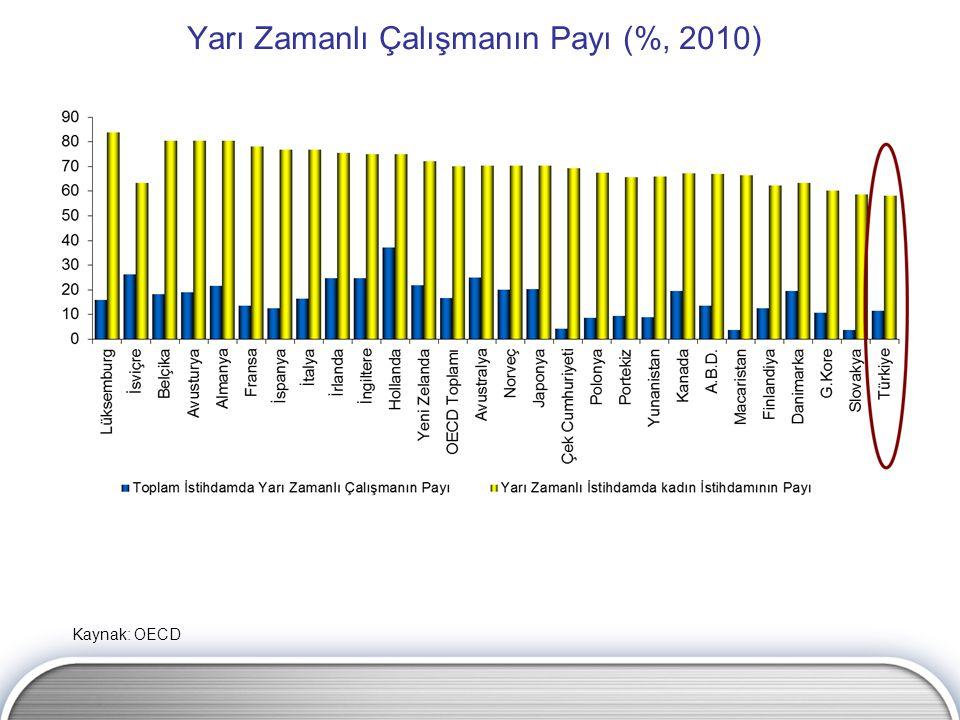 Yarı Zamanlı Çalışmanın Payı (%, 2010) Kaynak: OECD