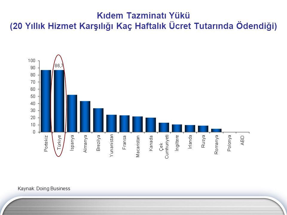 Kıdem Tazminatı Yükü (20 Yıllık Hizmet Karşılığı Kaç Haftalık Ücret Tutarında Ödendiği) Kaynak: Doing Business