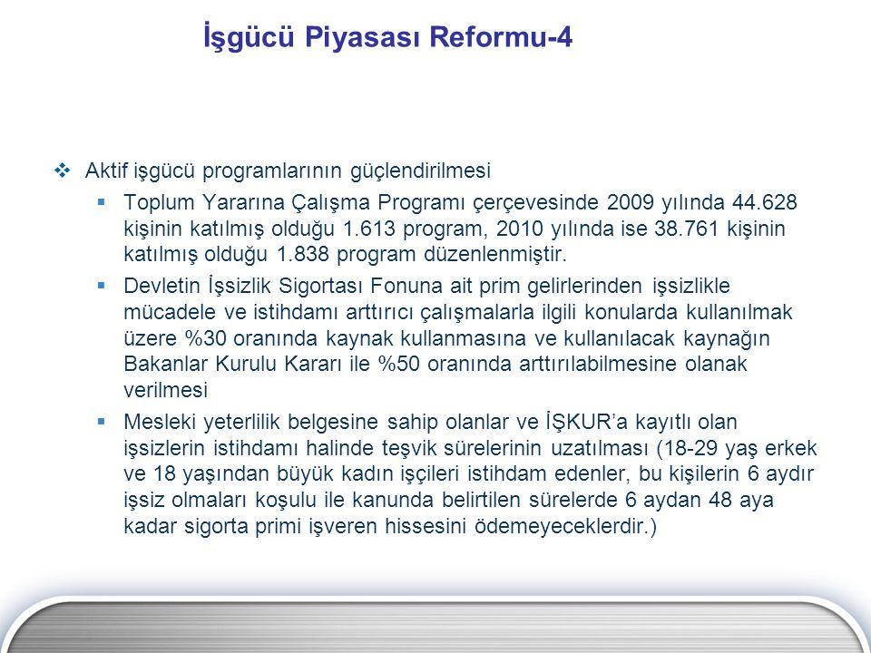 İşgücü Piyasası Reformu-4  Aktif işgücü programlarının güçlendirilmesi  Toplum Yararına Çalışma Programı çerçevesinde 2009 yılında 44.628 kişinin ka