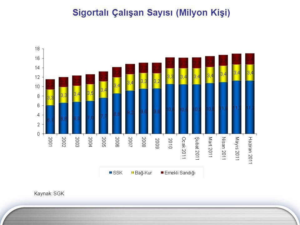 Sigortalı Çalışan Sayısı (Milyon Kişi) Kaynak: SGK