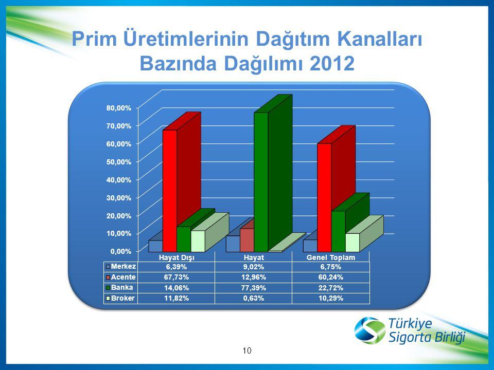 Prim Üretimlerinin Dağıtım Kanalları Bazında Dağılımı 2012 10