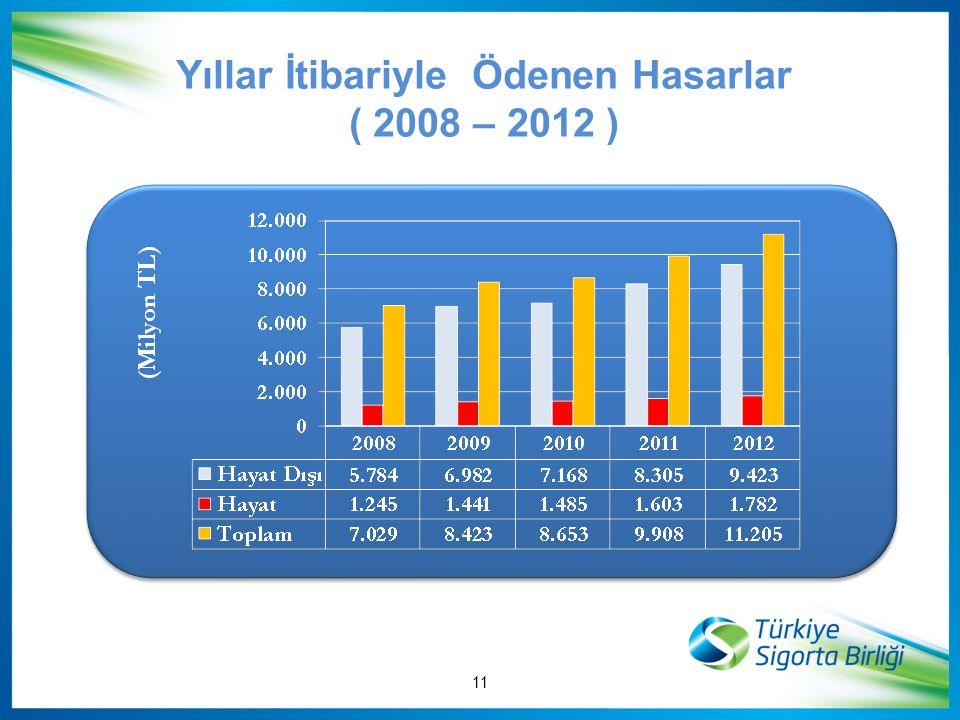 Yıllar İtibariyle Ödenen Hasarlar ( 2008 – 2012 ) 11