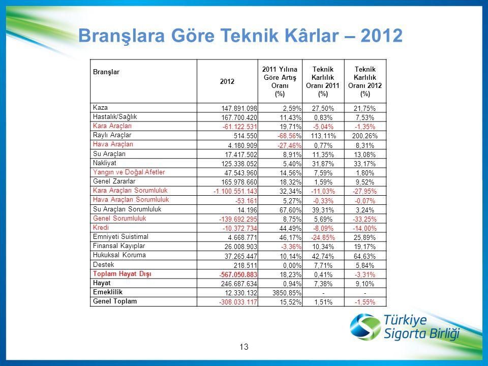 Branşlara Göre Teknik Kârlar – 2012 Branşlar 2012 2011 Yılına Göre Artış Oranı (%) Teknik Karlılık Oranı 2011 (%) Teknik Karlılık Oranı 2012 (%) Kaza
