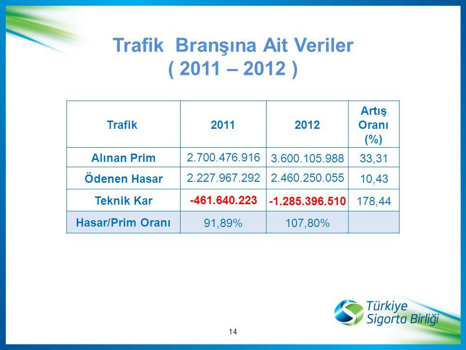 Trafik Branşına Ait Veriler ( 2011 – 2012 ) Trafik 20112012 Artış Oranı (%) Alınan Prim 2.700.476.9163.600.105.98833,31 Ödenen Hasar 2.227.967.2922.46