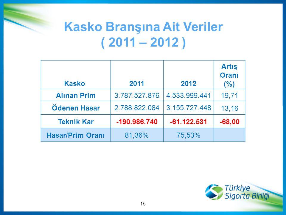 Kasko Branşına Ait Veriler ( 2011 – 2012 ) Kasko 20112012 Artış Oranı (%) Alınan Prim 3.787.527.8764.533.999.44119,71 Ödenen Hasar 2.788.822.0843.155.