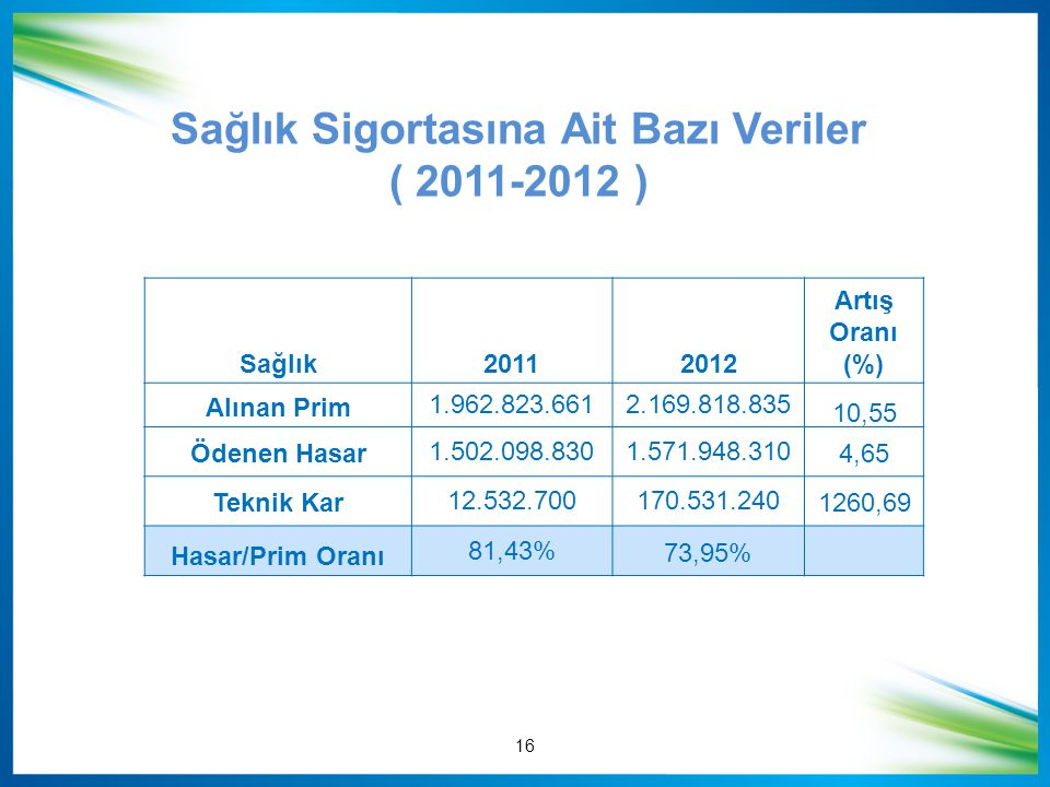 Sağlık Sigortasına Ait Bazı Veriler ( 2011-2012 ) Sağlık20112012 Artış Oranı (%) Alınan Prim 1.962.823.6612.169.818.835 10,55 Ödenen Hasar 1.502.098.8