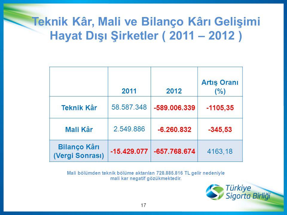 Teknik Kâr, Mali ve Bilanço Kârı Gelişimi Hayat Dışı Şirketler ( 2011 – 2012 ) 20112012 Artış Oranı (%) Teknik Kâr 58.587.348-589.006.339-1105,35 Mali