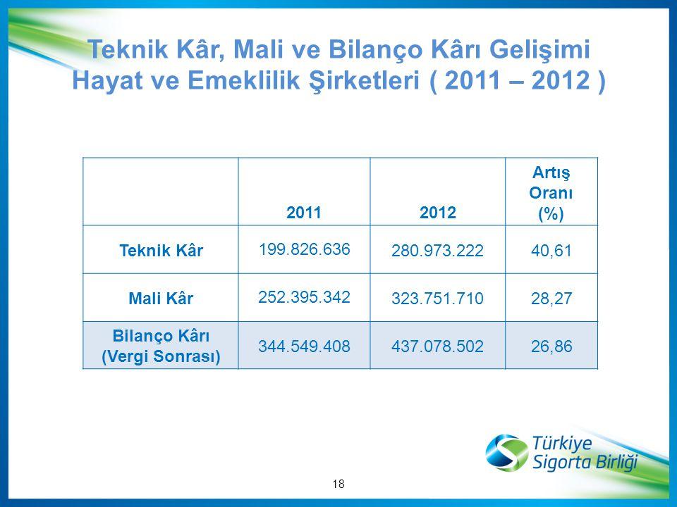 Teknik Kâr, Mali ve Bilanço Kârı Gelişimi Hayat ve Emeklilik Şirketleri ( 2011 – 2012 ) 20112012 Artış Oranı (%) Teknik Kâr 199.826.636280.973.22240,6