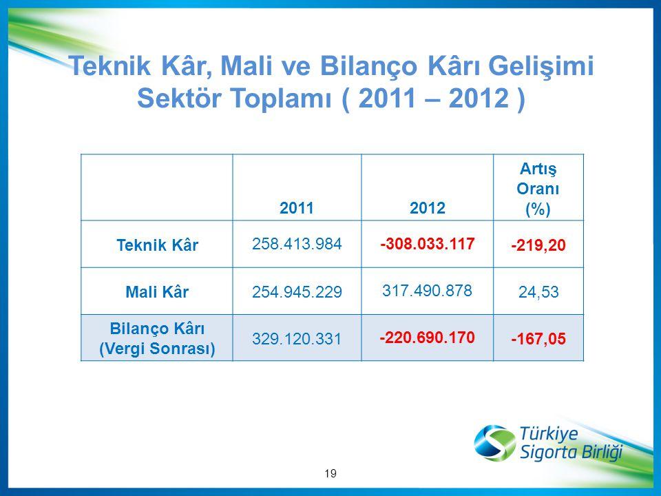 Teknik Kâr, Mali ve Bilanço Kârı Gelişimi Sektör Toplamı ( 2011 – 2012 ) 20112012 Artış Oranı (%) Teknik Kâr 258.413.984-308.033.117-219,20 Mali Kâr 2