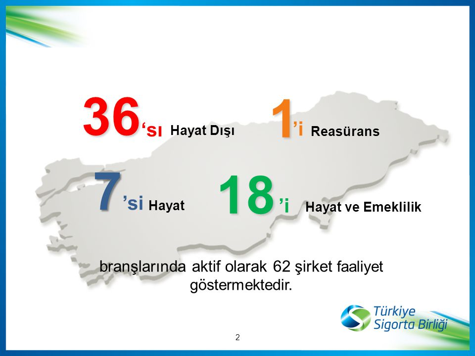 7 7 'si Hayat Hayat ve Emeklilik 18 'i branşlarında aktif olarak 62 şirket faaliyet göstermektedir. 36 Hayat Dışı 'sı Reasürans 1 1 'i 2