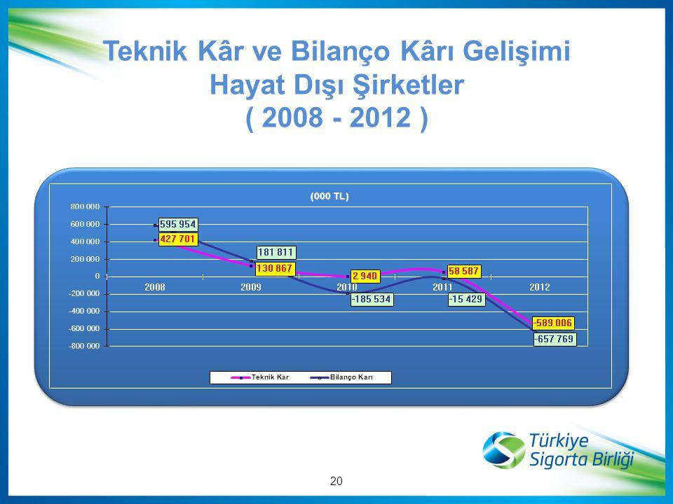Teknik Kâr ve Bilanço Kârı Gelişimi Hayat Dışı Şirketler ( 2008 - 2012 ) 20