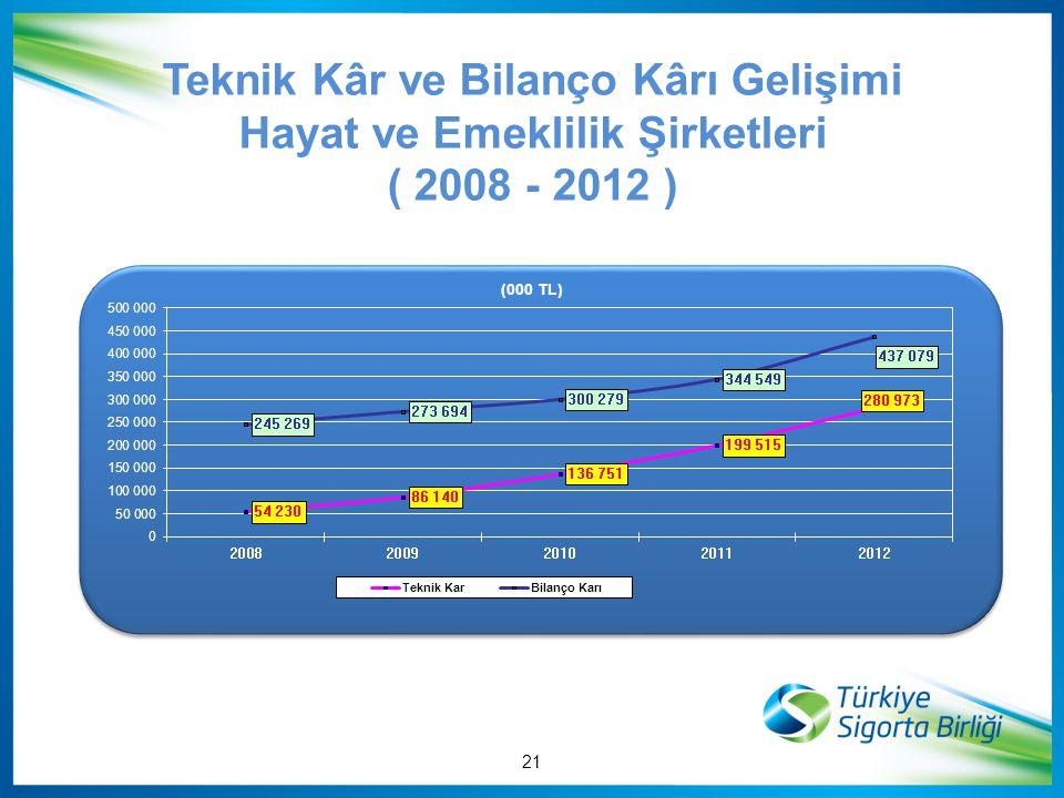 Teknik Kâr ve Bilanço Kârı Gelişimi Hayat ve Emeklilik Şirketleri ( 2008 - 2012 ) 21