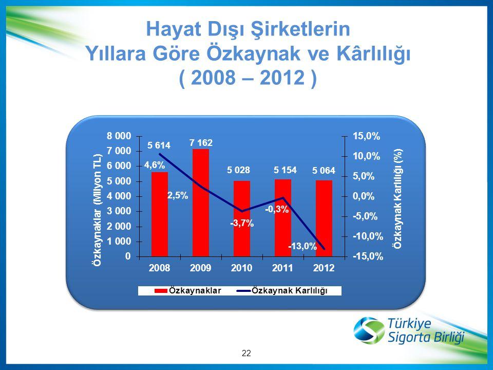 Hayat Dışı Şirketlerin Yıllara Göre Özkaynak ve Kârlılığı ( 2008 – 2012 ) 22