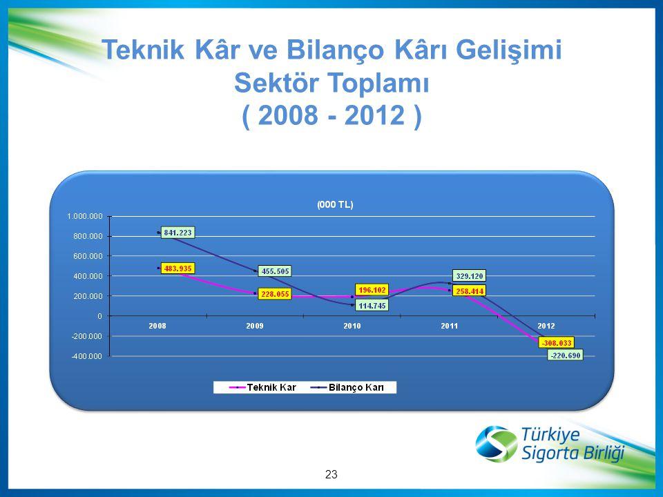 Teknik Kâr ve Bilanço Kârı Gelişimi Sektör Toplamı ( 2008 - 2012 ) 23