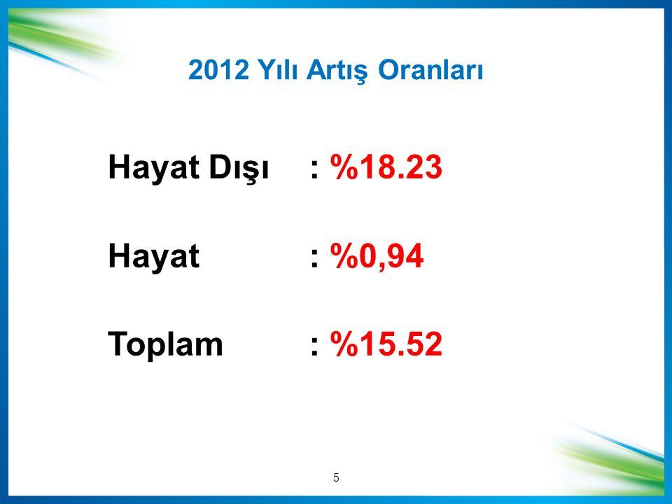 Hayat Dışı: %18.23 Hayat: %0,94 Toplam: %15.52 2012 Yılı Artış Oranları 5