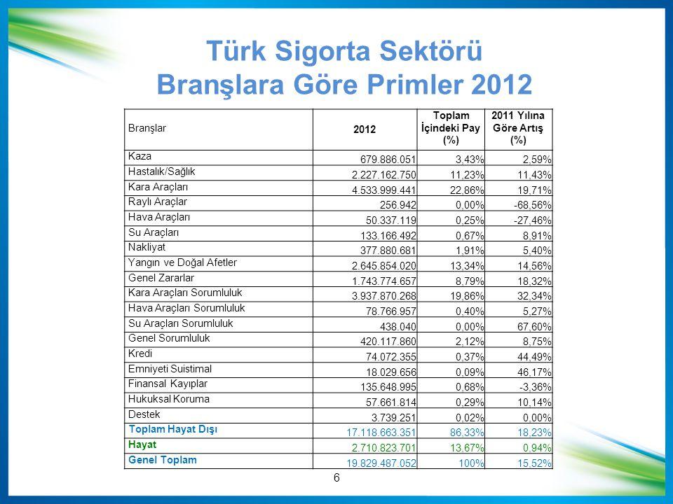 Branşlar 2012 Toplam İçindeki Pay (%) 2011 Yılına Göre Artış (%) Kaza 679.886.0513,43%2,59% Hastalık/Sağlık 2.227.162.75011,23%11,43% Kara Araçları 4.