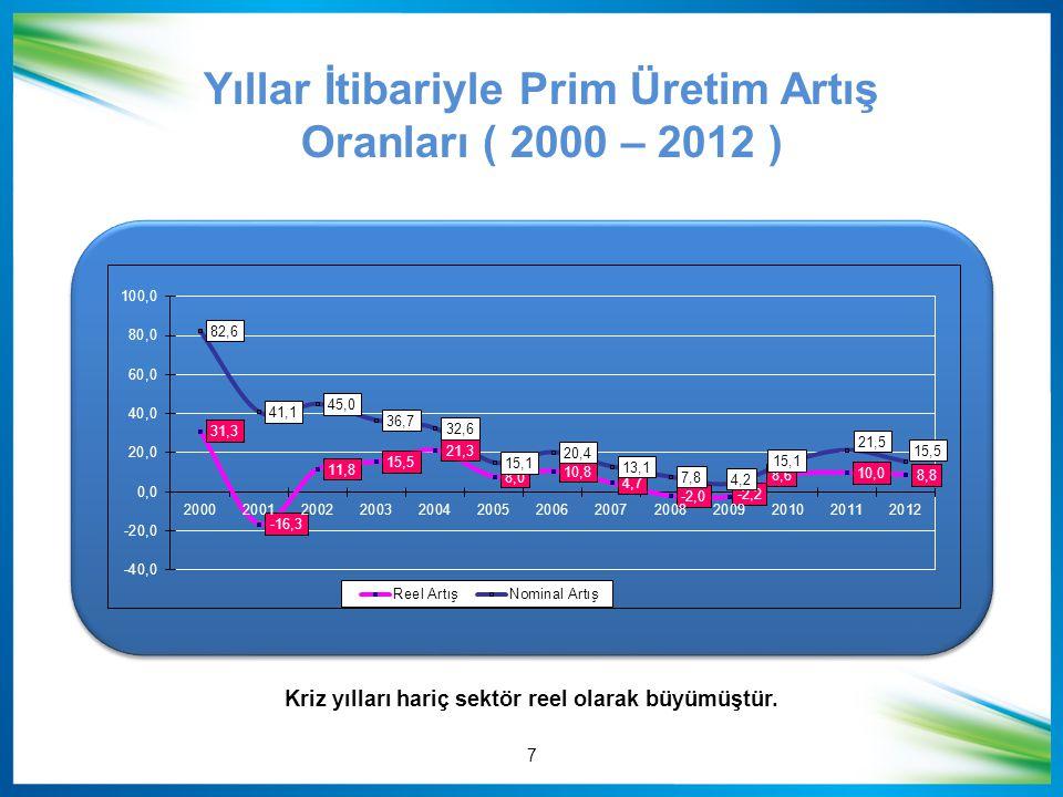 Yıllar İtibariyle Prim Üretim Artış Oranları ( 2000 – 2012 ) 7 Kriz yılları hariç sektör reel olarak büyümüştür.