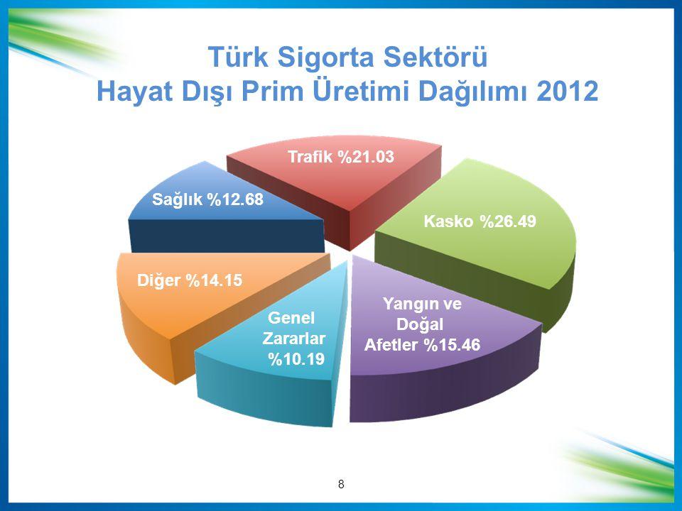 Türk Sigorta Sektörü Hayat Dışı Prim Üretimi Dağılımı 2012 8 Trafik %21.03 Kasko %26.49 Yangın ve Doğal Afetler %15.46 Sağlık %12.68 Diğer %14.15 Gene