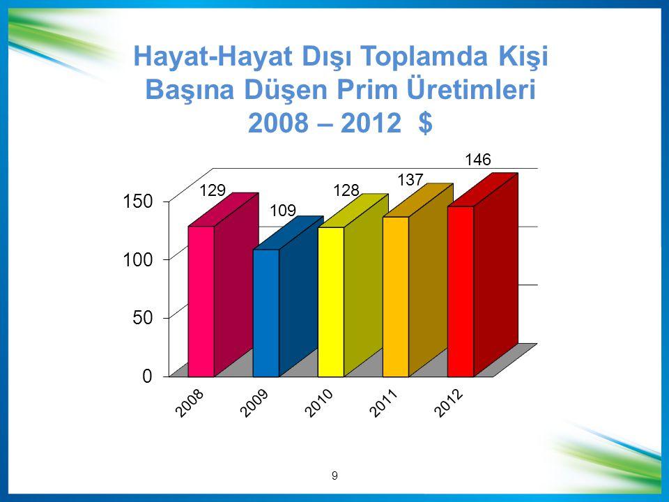 Hayat-Hayat Dışı Toplamda Kişi Başına Düşen Prim Üretimleri 2008 – 2012 $ 9