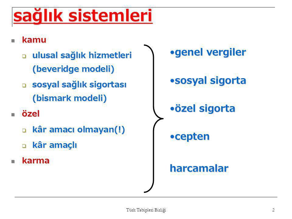 Türk Tabipleri Birliği 2 sağlık sistemleri  kamu  ulusal sağlık hizmetleri (beveridge modeli)  sosyal sağlık sigortası (bismark modeli)  özel  kâ