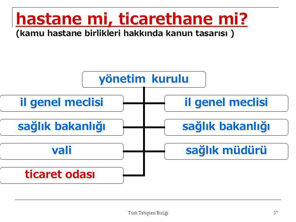 Türk Tabipleri Birliği 37 hastane mi, ticarethane mi? (kamu hastane birlikleri hakkında kanun tasarısı ) yönetim kurulu il genel meclisi sağlık bakanl