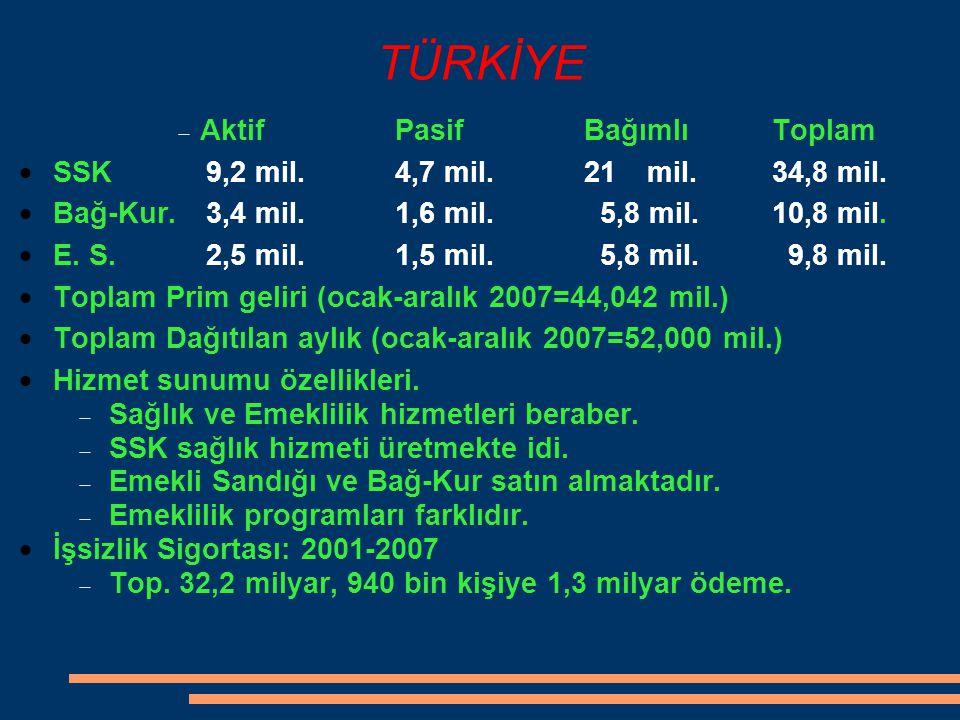 TÜRKİYE  AktifPasif Bağımlı Toplam  SSK9,2 mil.4,7 mil.21 mil.34,8 mil.  Bağ-Kur.3,4 mil.1,6 mil. 5,8 mil.10,8 mil.  E. S. 2,5 mil.1,5 mil. 5,8 mi