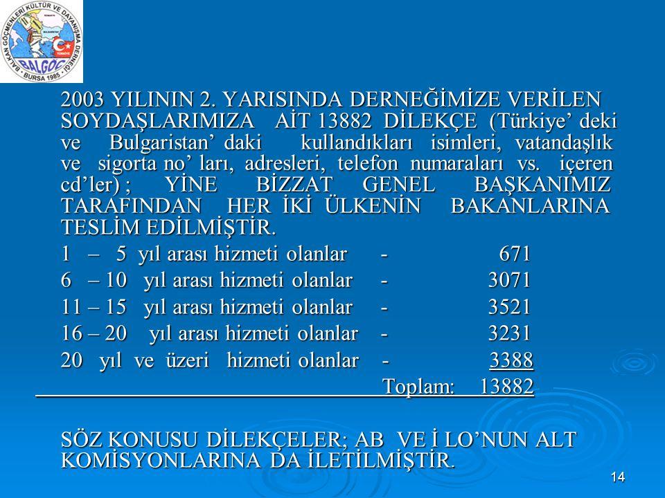 14 2003 YILININ 2. YARISINDA DERNEĞİMİZE VERİLEN SOYDAŞLARIMIZA AİT 13882 DİLEKÇE (Türkiye' deki ve Bulgaristan' daki kullandıkları isimleri, vatandaş