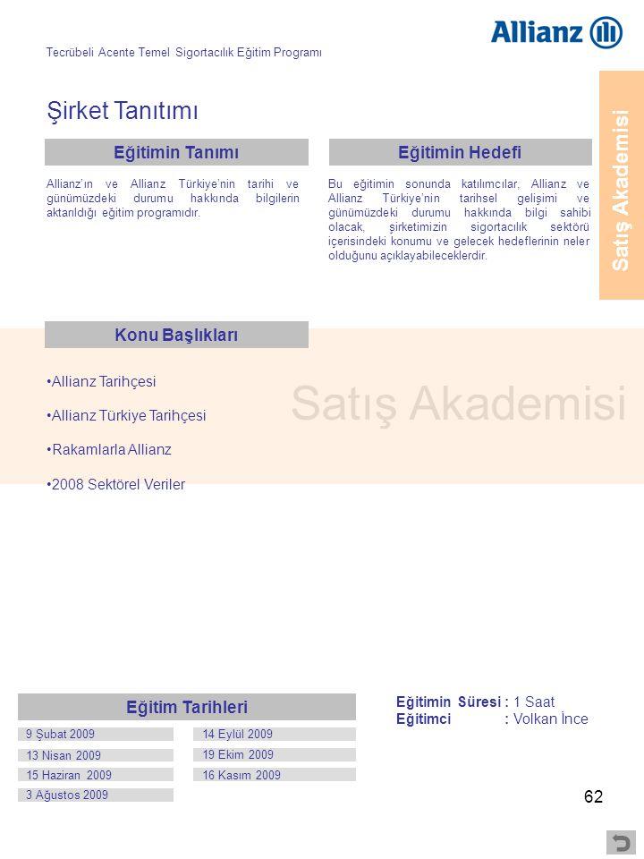 62 Satış Akademisi Şirket Tanıtımı •Allianz Tarihçesi •Allianz Türkiye Tarihçesi •Rakamlarla Allianz •2008 Sektörel Veriler Allianz'ın ve Allianz Türk