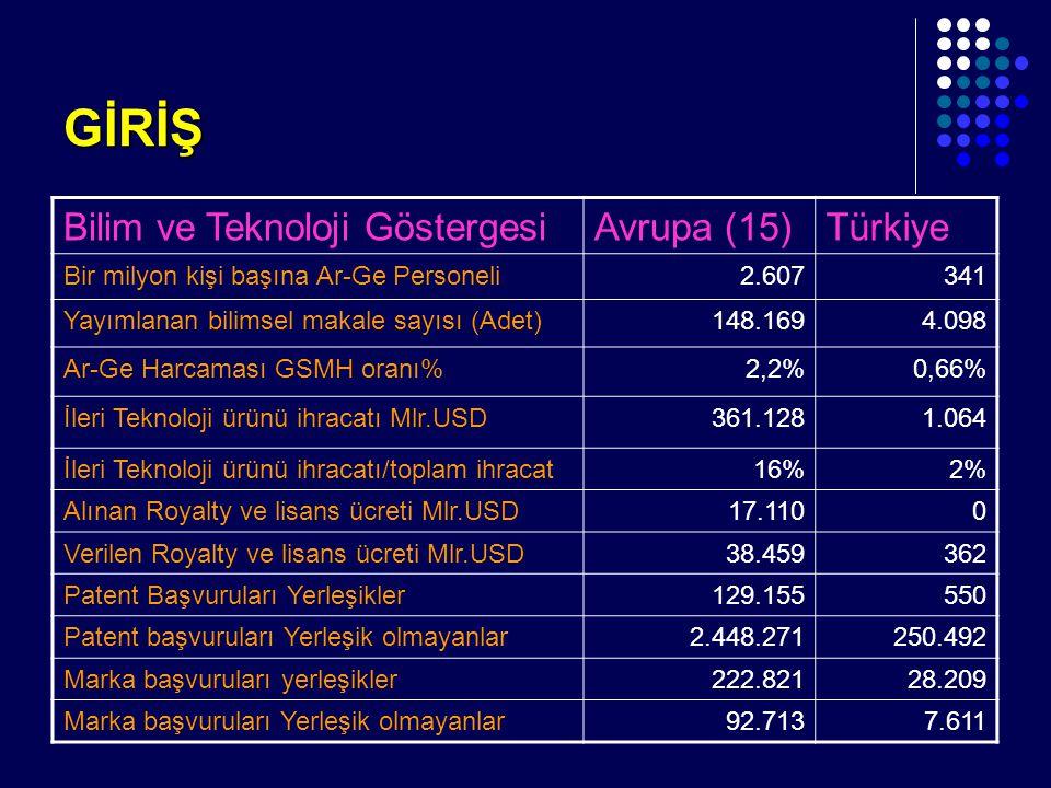GİRİŞ Bilim ve Teknoloji GöstergesiAvrupa (15)Türkiye Bir milyon kişi başına Ar-Ge Personeli2.607341 Yayımlanan bilimsel makale sayısı (Adet)148.1694.