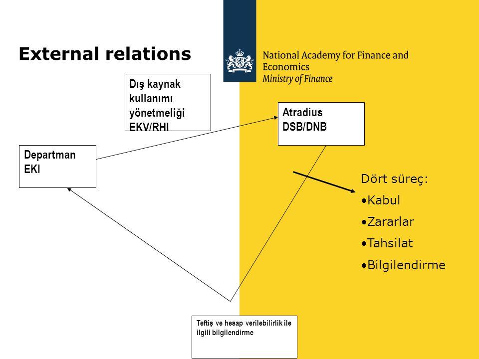 External relations Departman EKI Atradius DSB/DNB Dış kaynak kullanımı yönetmeliği EKV/RHI Teftiş ve hesap verilebilirlik ile ilgili bilgilendirme Dör
