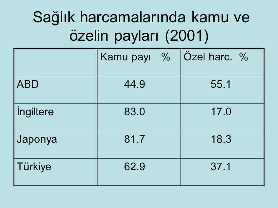 Sağlık harcamalarında kamu ve özelin payları (2001) Kamu payı %Özel harc.