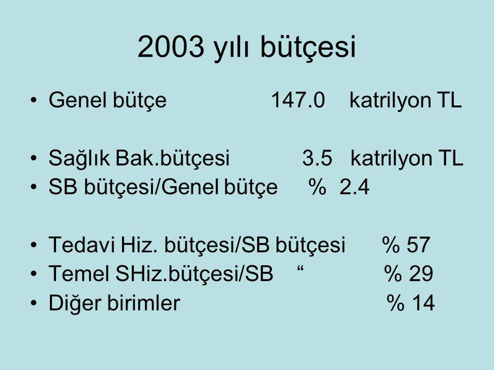 2003 yılı bütçesi •Genel bütçe 147.0 katrilyon TL •Sağlık Bak.bütçesi 3.5 katrilyon TL •SB bütçesi/Genel bütçe % 2.4 •Tedavi Hiz. bütçesi/SB bütçesi %