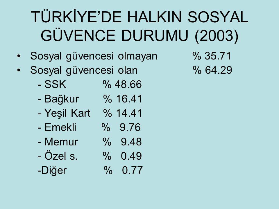 TÜRKİYE'DE HALKIN SOSYAL GÜVENCE DURUMU (2003) • Sosyal güvencesi olmayan % 35.71 • Sosyal güvencesi olan % 64.29 - SSK % 48.66 - Bağkur % 16.41 - Yeşil Kart % 14.41 - Emekli % 9.76 - Memur % 9.48 - Özel s.