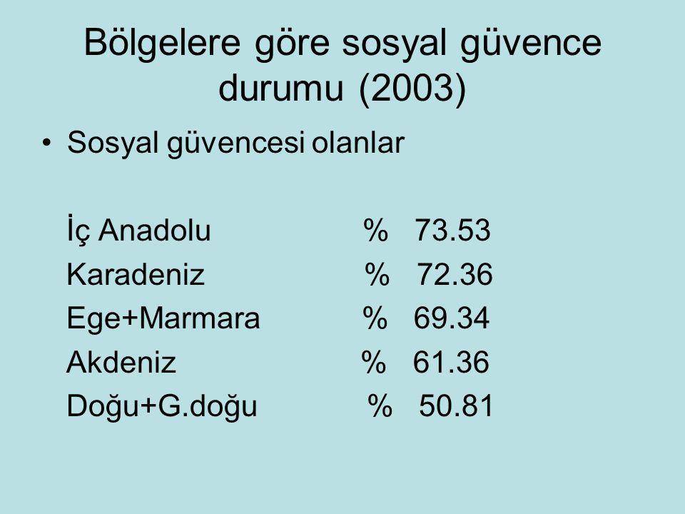 Bölgelere göre sosyal güvence durumu (2003) •Sosyal güvencesi olanlar İç Anadolu % 73.53 Karadeniz % 72.36 Ege+Marmara % 69.34 Akdeniz % 61.36 Doğu+G.doğu % 50.81