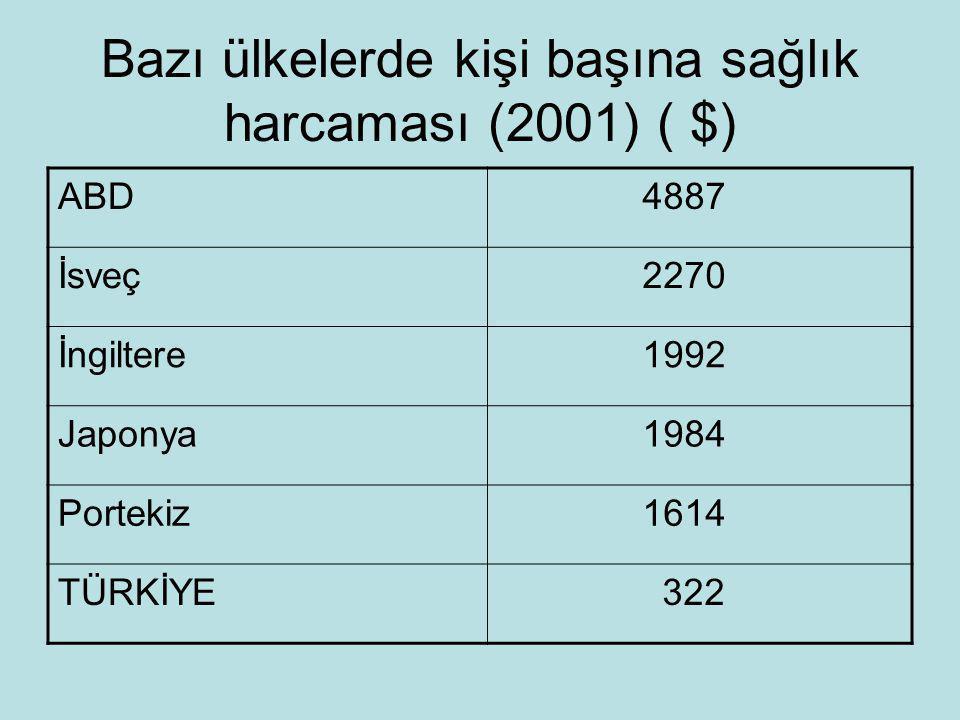 Bazı ülkelerde kişi başına sağlık harcaması (2001) ( $) ABD 4887 İsveç 2270 İngiltere 1992 Japonya 1984 Portekiz 1614 TÜRKİYE 322