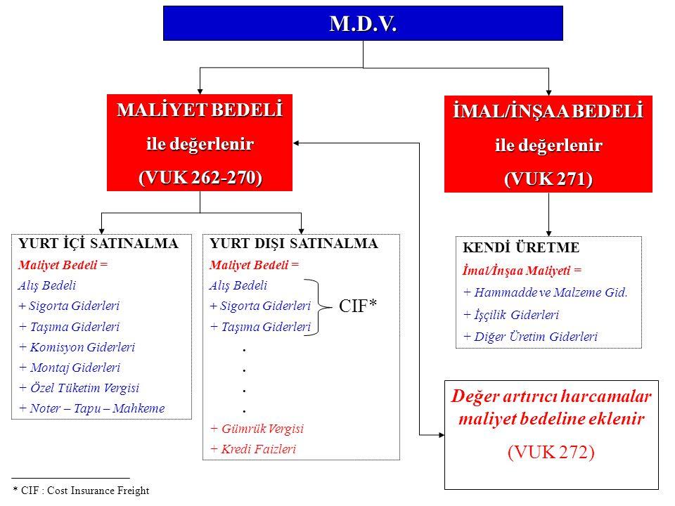 M.D.V. MALİYET BEDELİ ile değerlenir (VUK 262-270) YURT İÇİ SATINALMA Maliyet Bedeli = Alış Bedeli + Sigorta Giderleri + Taşıma Giderleri + Komisyon G