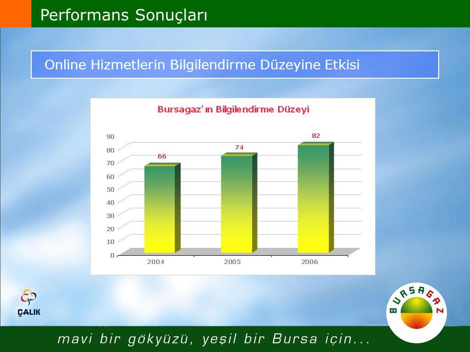 Performans Sonuçları Online Hizmetlerin Bilgilendirme Düzeyine Etkisi