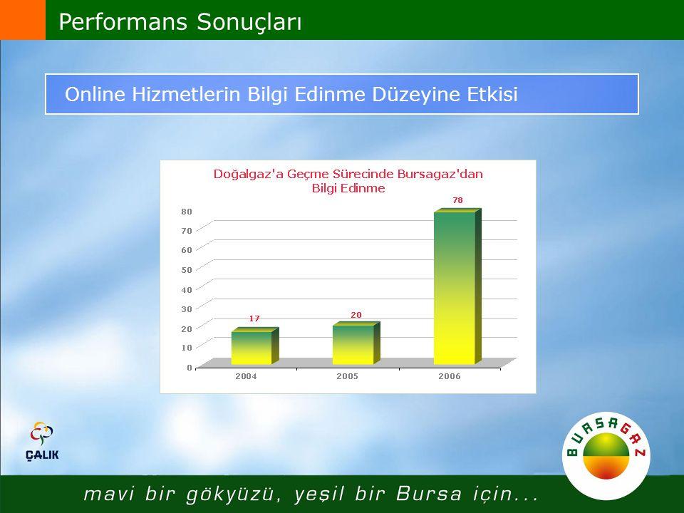 Performans Sonuçları Online Hizmetlerin Bilgi Edinme Düzeyine Etkisi