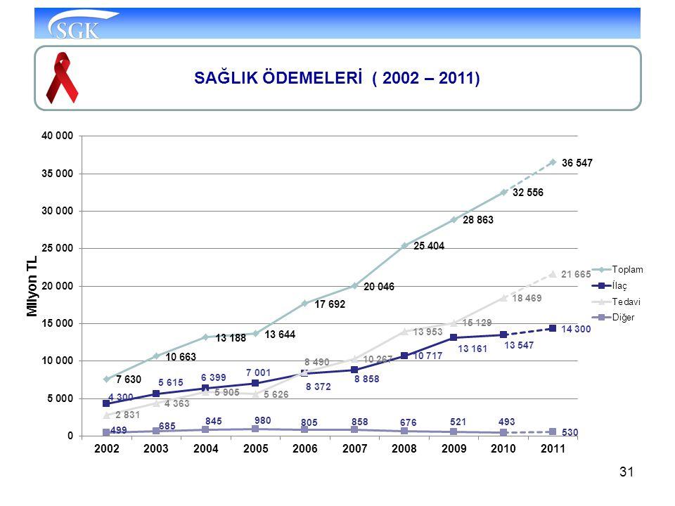 31 SAĞLIK ÖDEMELERİ ( 2002 – 2011)