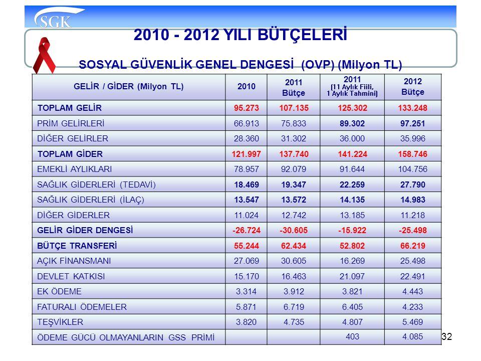 32 2010 - 2012 YILI BÜTÇELERİ SOSYAL GÜVENLİK GENEL DENGESİ (OVP) (Milyon TL) GELİR / GİDER (Milyon TL)2010 2011 Bütçe 2011 (11 Aylık Fiili, 1 Aylık T