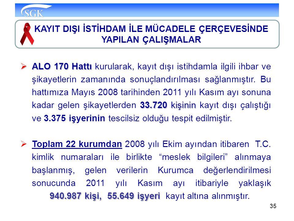 35  ALO 170 Hattı 33.720 kişinin  ALO 170 Hattı kurularak, kayıt dışı istihdamla ilgili ihbar ve şikayetlerin zamanında sonuçlandırılması sağlanmışt