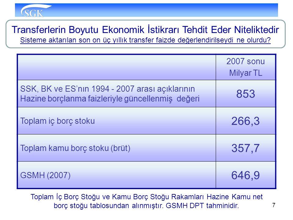 7 2007 sonu Milyar TL SSK, BK ve ES'nın 1994 - 2007 arası açıklarının Hazine borçlanma faizleriyle güncellenmiş değeri 853 Toplam iç borç stoku 266,3